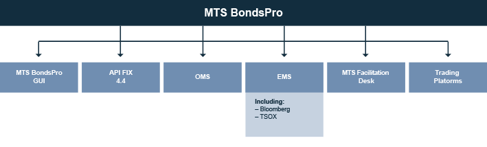Bloomberg toms trading system