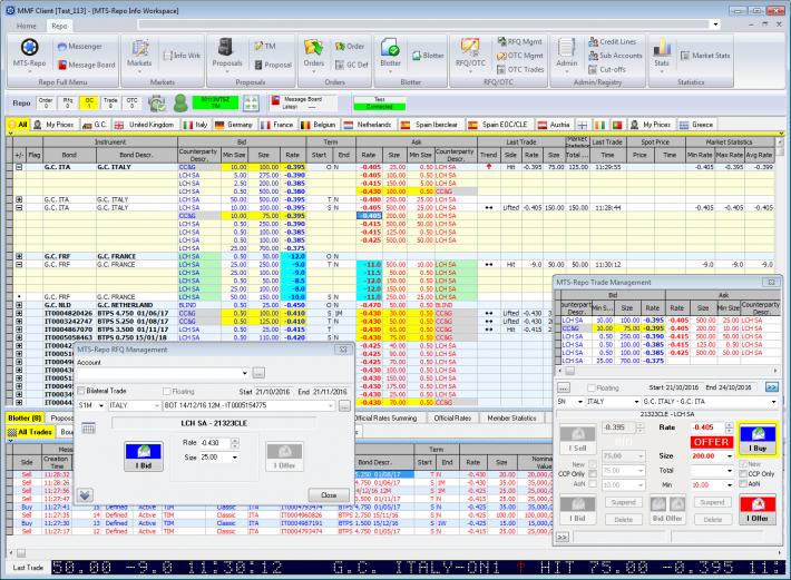 Mts global market bond trading system